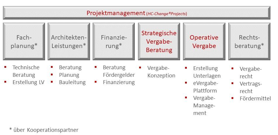 Dienstleistungen Project on time im Rahmen der KHZG-Finanzierung